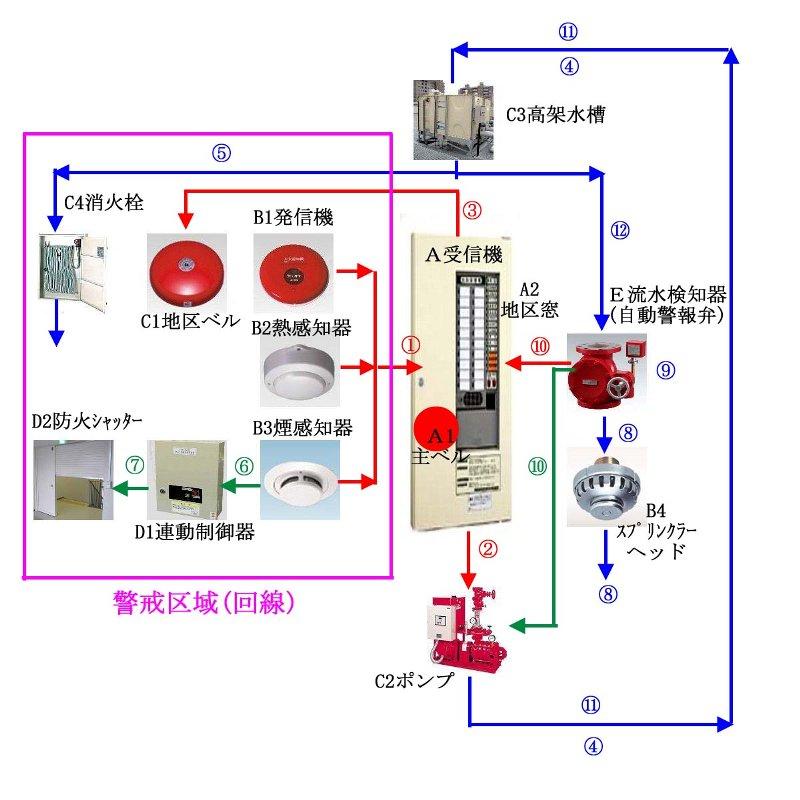 自動火災報知設備の基礎の基礎-...